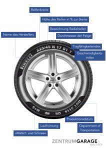 Erläuterung Symbole auf Reifen